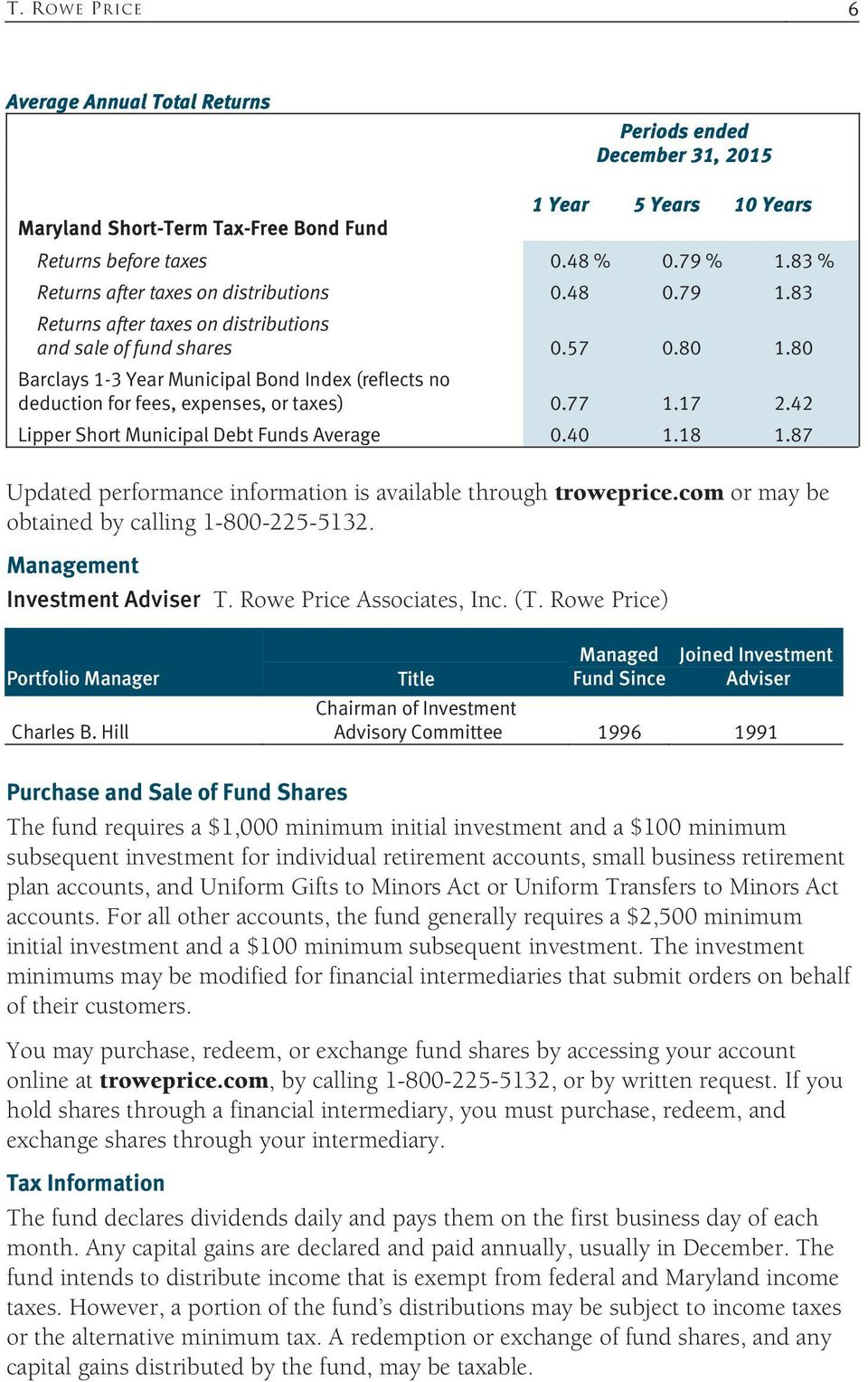 80 Barclays 1-3 Year Municipal Bond Index (reflects no deduction for fees, expenses, or taxes) 0.77 1.17 2.42 Lipper Short Municipal Debt Funds Average 0.40 1.18 1.