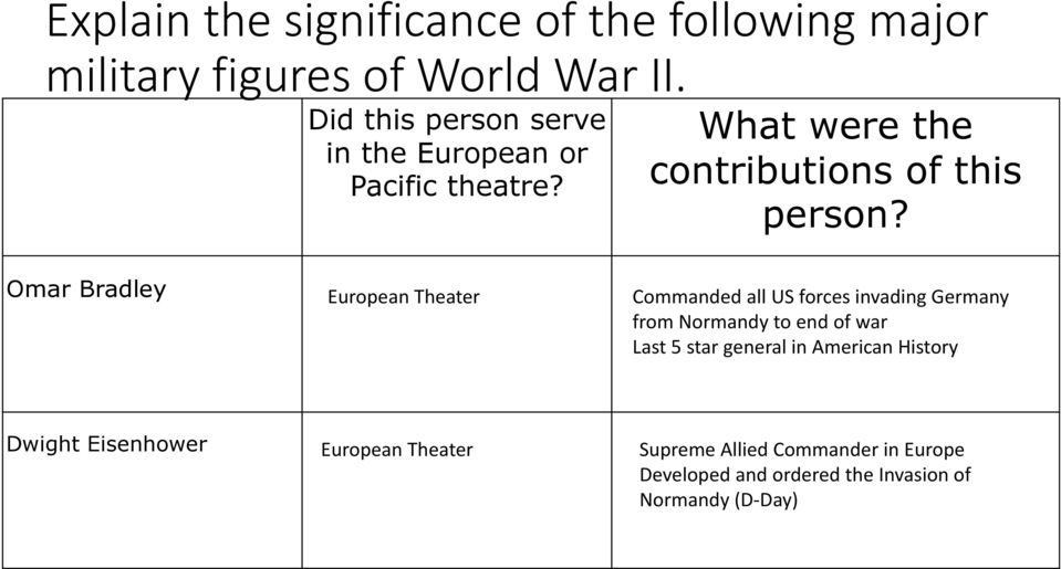 In World War Ii How Did The Following Lead To Us Involvement Attack. Omar Bradley European Theater Manded All Us Forces Invading Germany From Normandy To End Of War. Worksheet. Island Hopping Worksheet Answers At Clickcart.co