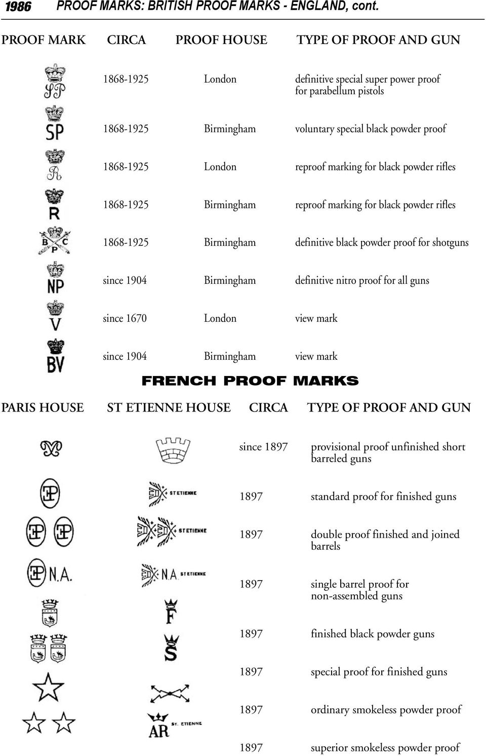 Proof Date Codes