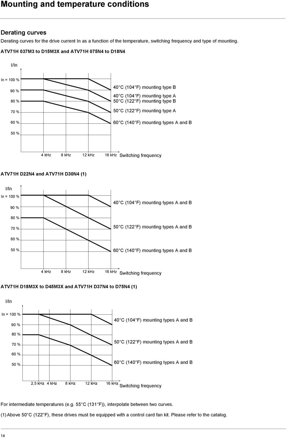 Altivar 71 Variable Speed Drives For Synchronous Motors And 61 Control Wiring Diagram A 60 C 140 F Mounting Types B 50 4 Khz