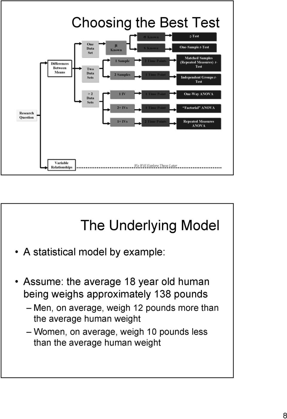 Introduction to Analysis of Variance (ANOVA) Limitations of
