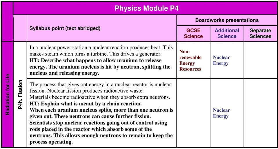 radioactive datation GCSE