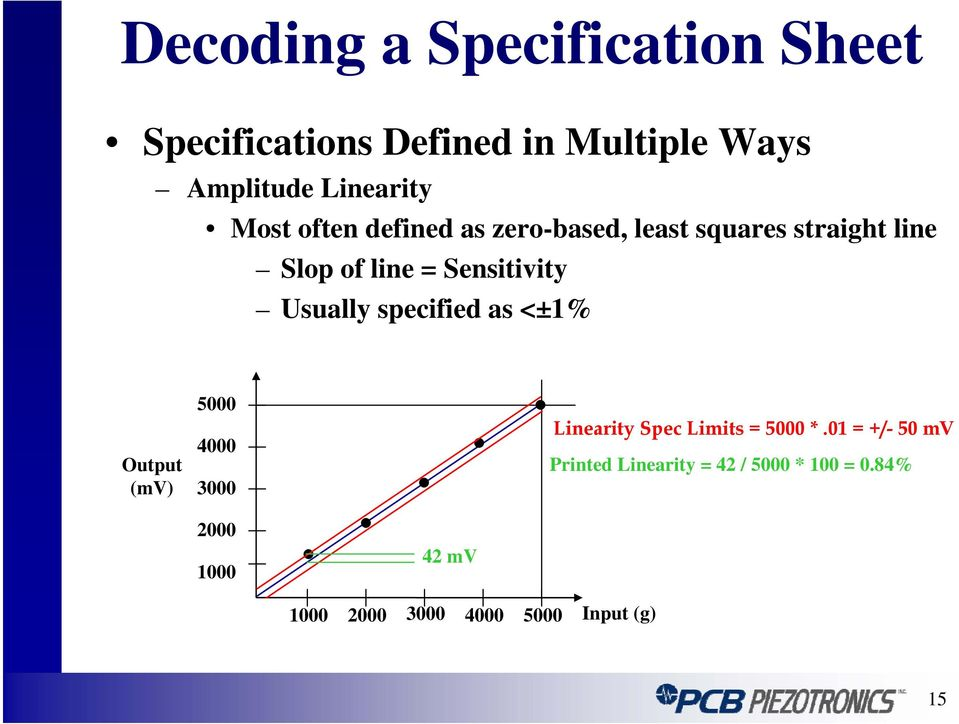 as <±1% Output (mv) 5000 4000 3000 Linearity Spec Limits = 5000 *.