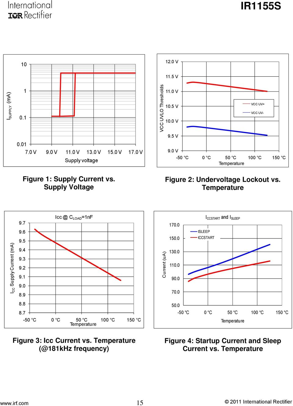 Ir1155s Programmable Frequency One Cycle Control Pfc Ic Pdf Ir2110 High Speed Power Mosfet Lead Assignments And Datasheet Temperature I Cc Supply Current Ma Icc C Load 1nf 97 96