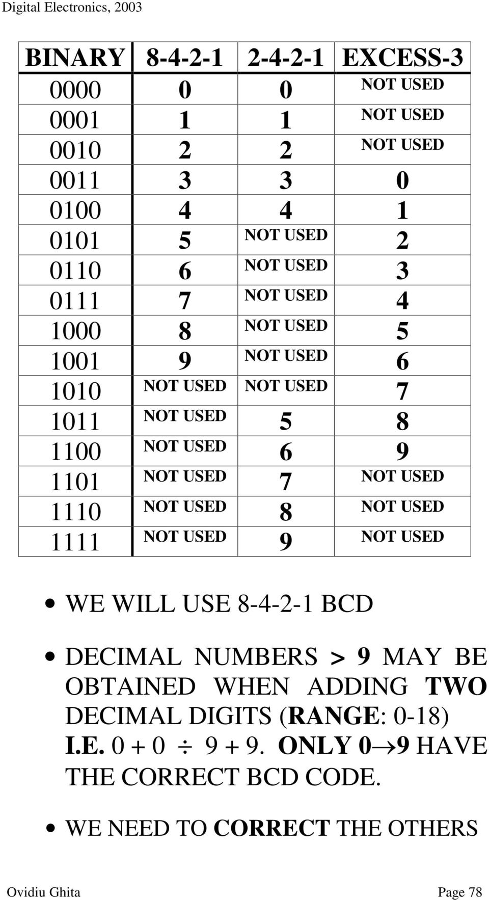Binary Coded Decimal Bcd Pdf Schematic For Converting Excess 3 To Transcription