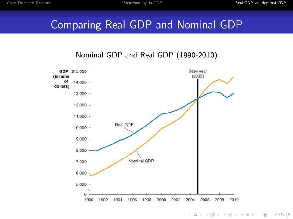 GDP Nominal GDP