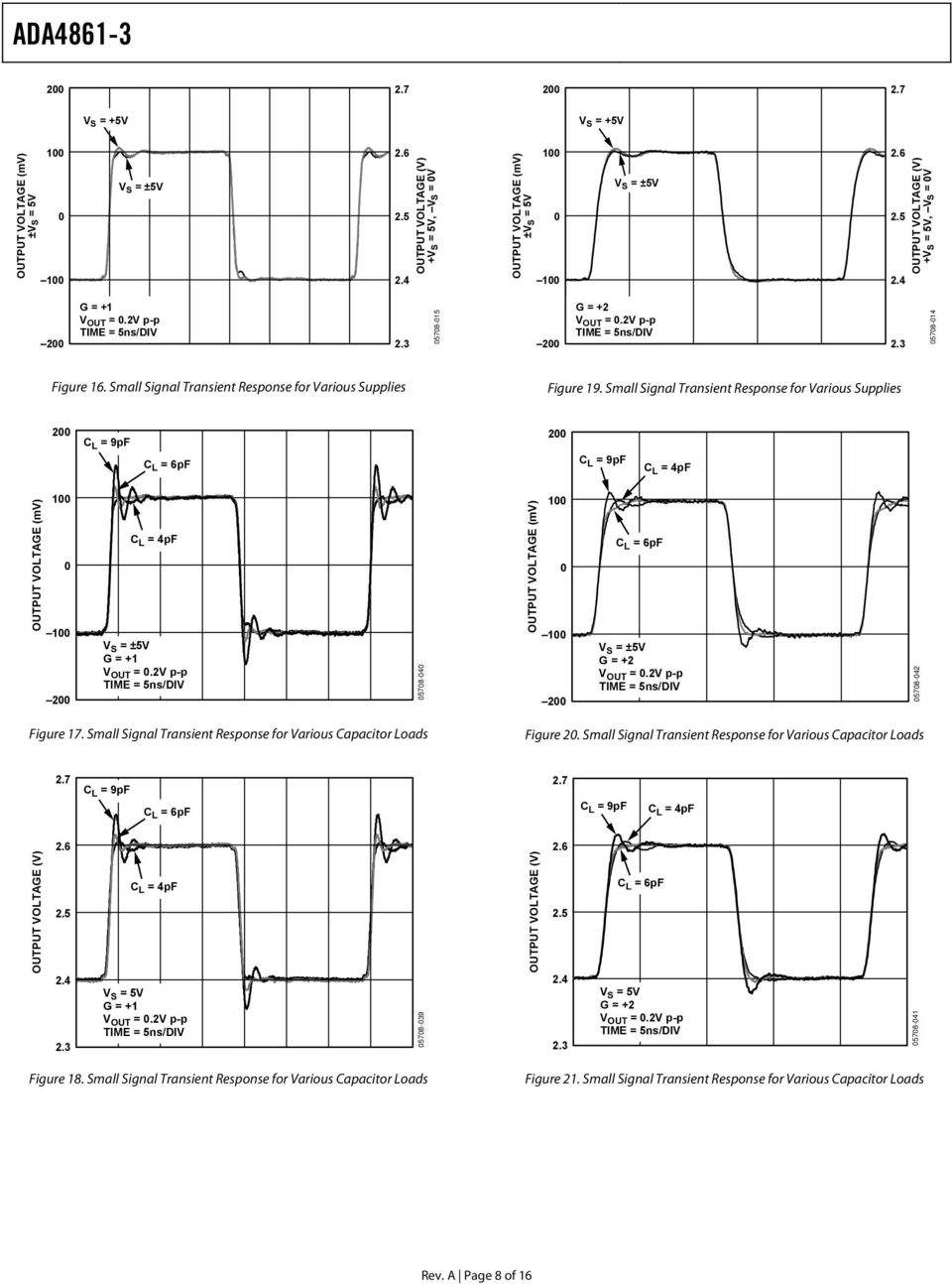 Small Signal Transient Response for Various Supplies 2 C L = 9pF C L = 6pF 2 C L = 9pF C L = 4pF OUTPUT VOLTAGE (mv) 2 C L = 4pF G = + V OUT =.2V p-p 578-4 OUTPUT VOLTAGE (mv) 2 C L = 6pF V OUT =.