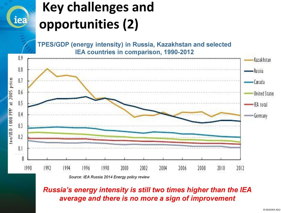 Source: IEA Russia 2014 Energy policy review Russia s energy intensity is