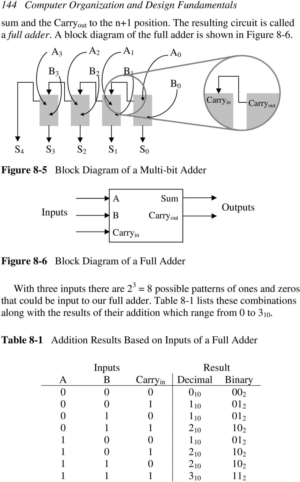 3 3 2 2 Carry in Carry out S 4 S 3 S 2 S S Figure 8-5 lock Diagram of a Multi-bit dder Inputs Sum Carry out Outputs Carry in Figure 8-6 lock Diagram of a Full dder With