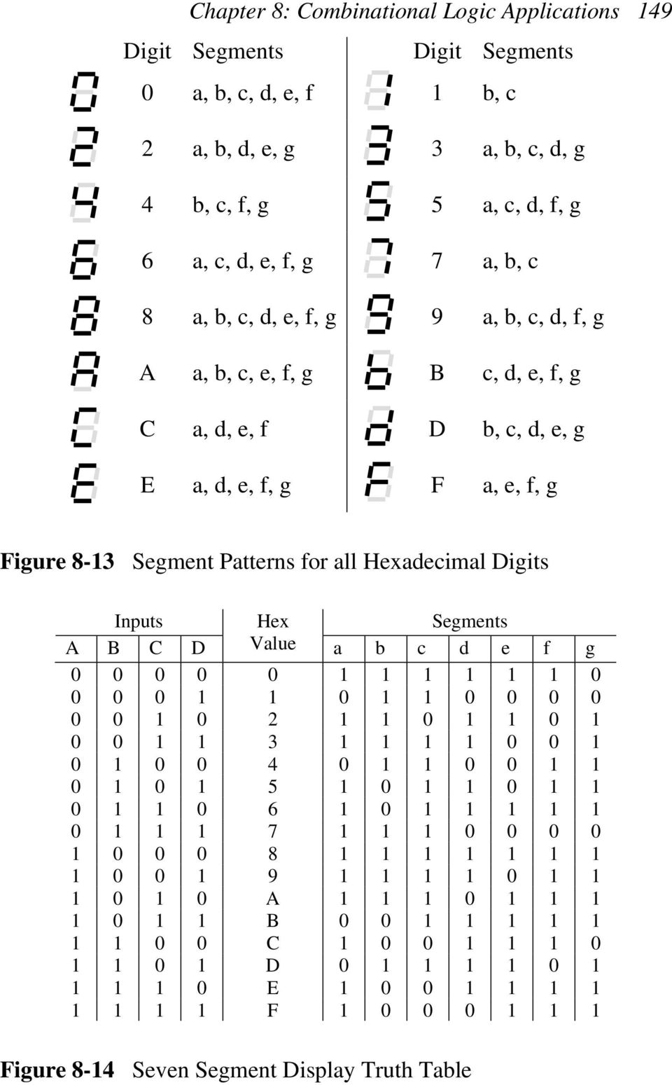 g c, d, e, f, g C a, d, e, f D b, c, d, e, g E a, d, e, f, g F a, e, f, g Figure 8-3 Segment Patterns for all Hexadecimal