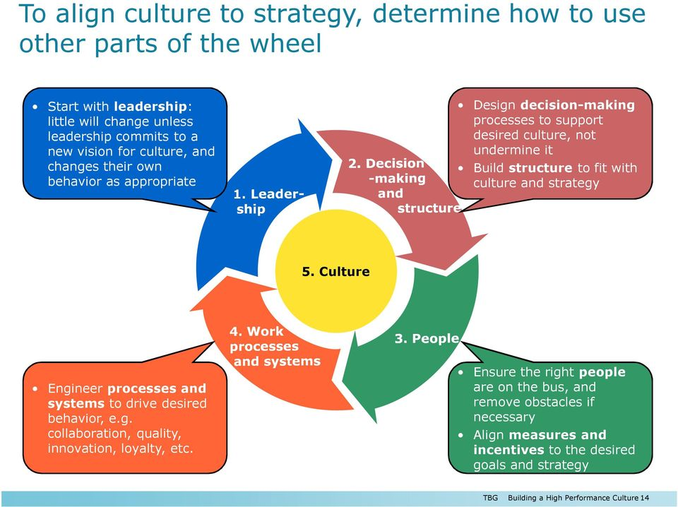 with culture and strategy 5. Culture Engineer processes and systems to drive desired behavior, e.g. collaboration, quality, innovation, loyalty, etc.