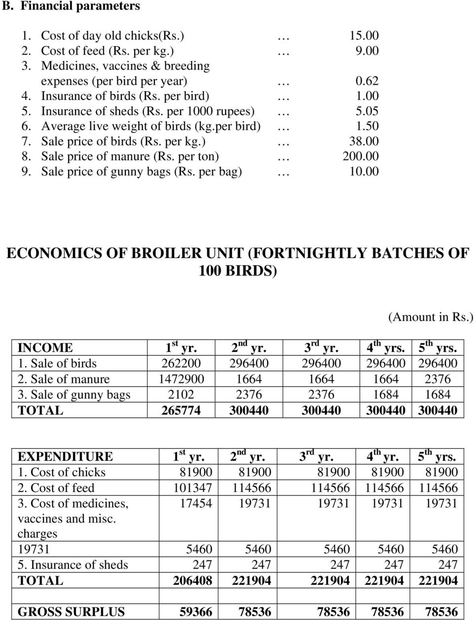 POULTRY COST OF REARING 100 BROILERS (FORTNIGHTLY BATCHES - PDF