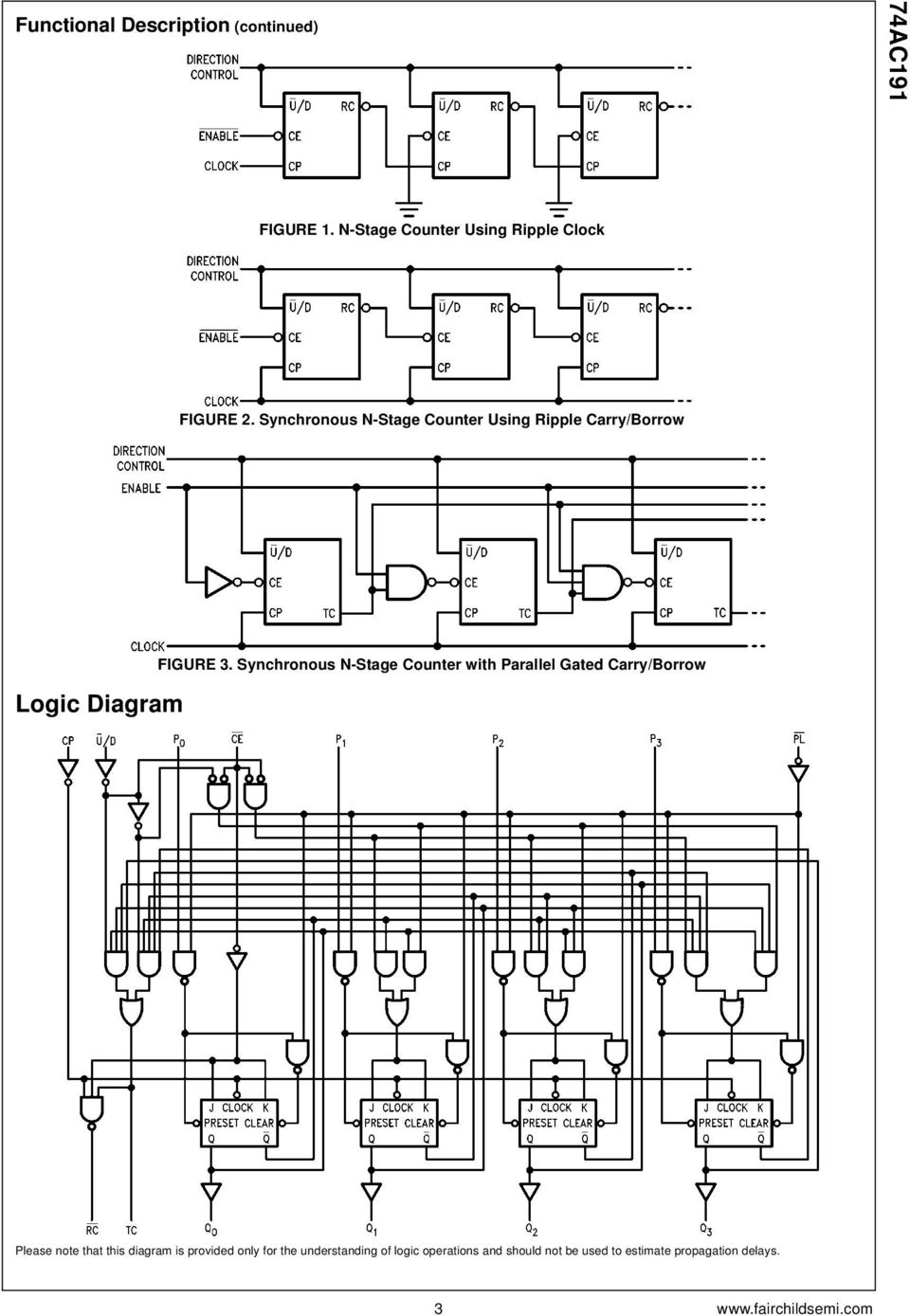 Synchronous N-Stage Counter with Parallel Gated Carry/Borrow Please note that this diagram is