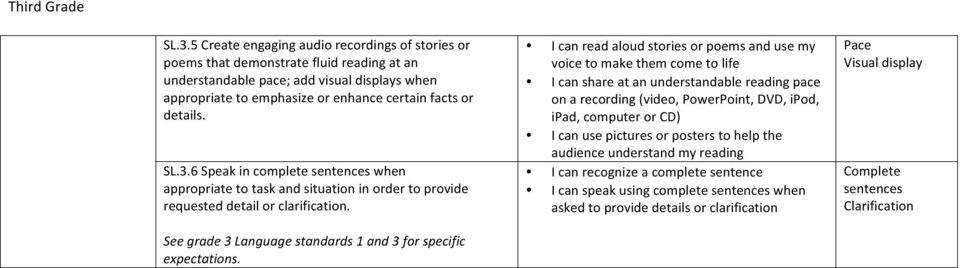 See grade 3 Language standards 1 and 3 for specific expectations.