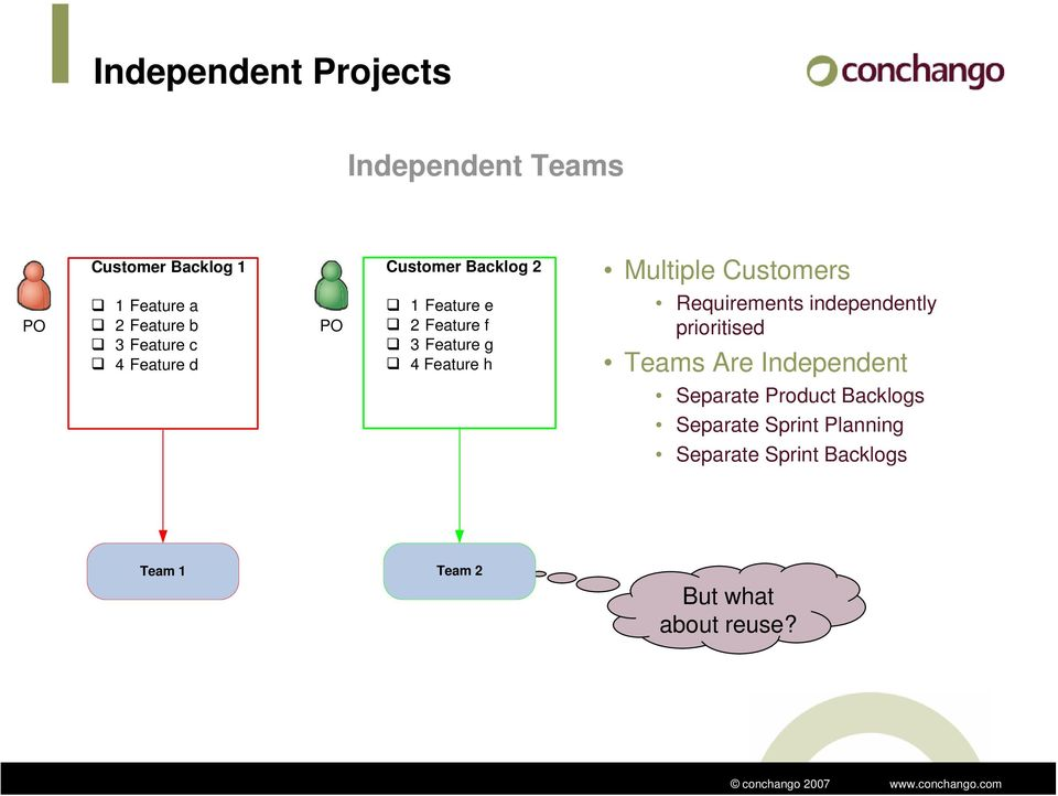 Feature g 4 Feature h Requirements independently prioritised Teams Are Independent Separate