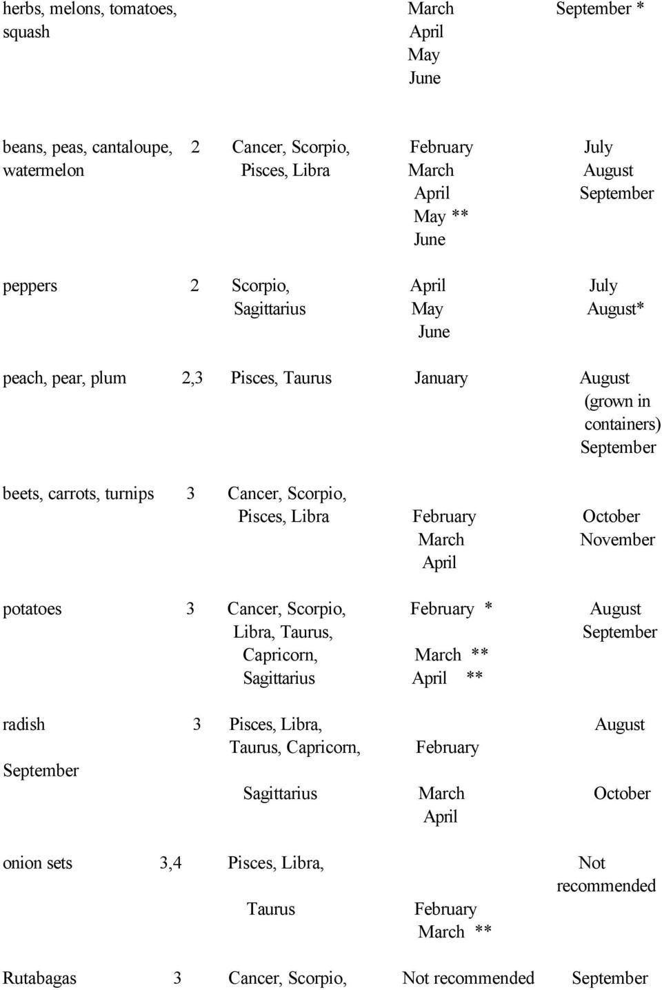 Scorpio, Pisces, Libra October November potatoes 3 Cancer, Scorpio, * August Libra, Taurus, September Capricorn, ** Sagittarius ** radish 3 Pisces, Libra,