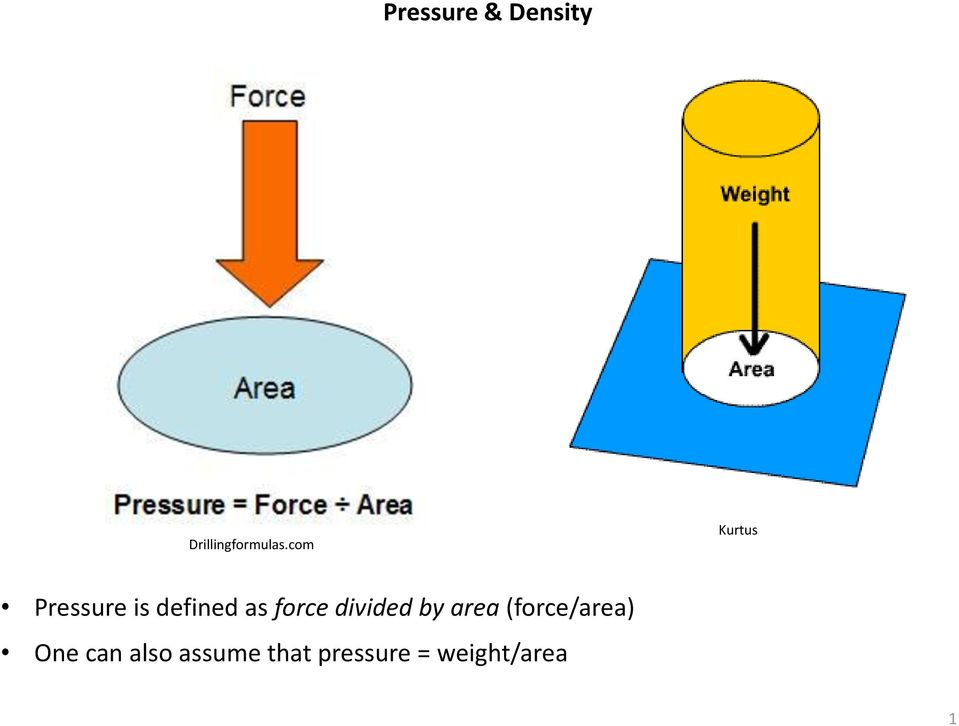 force divided by area