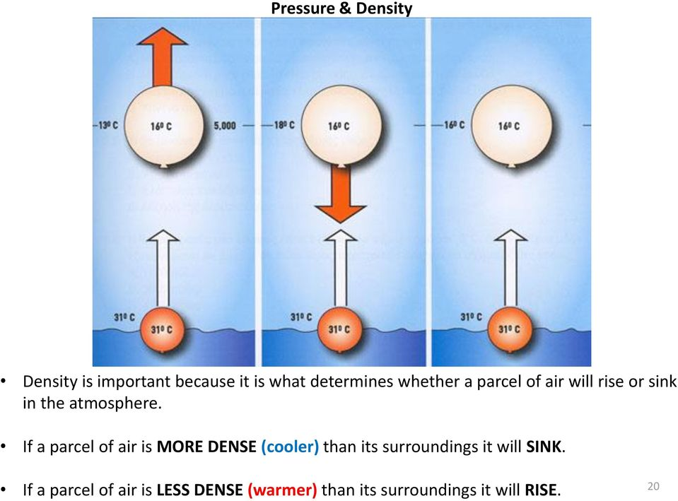 If a parcel of air is MORE DENSE (cooler) than its surroundings it