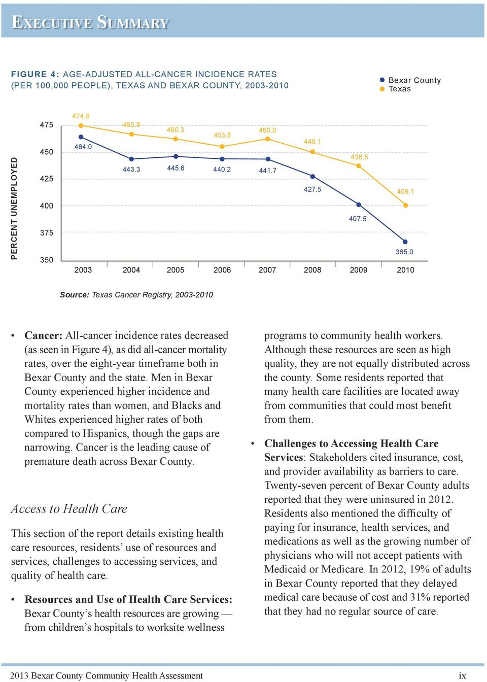 0 2003 2004 2005 2006 2007 2008 2009 2010 Source: Texas Cancer Registry, 2003-2010 Cancer: All-cancer incidence rates decreased (as seen in Figure 4), as did all-cancer mortality rates, over the