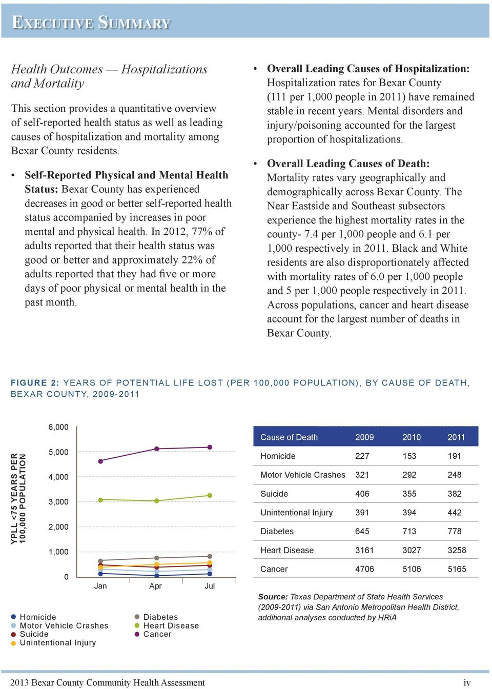Self-Reported Physical and Mental Health Status: Bexar County has experienced decreases in good or better self-reported health status accompanied by increases in poor mental and physical health.
