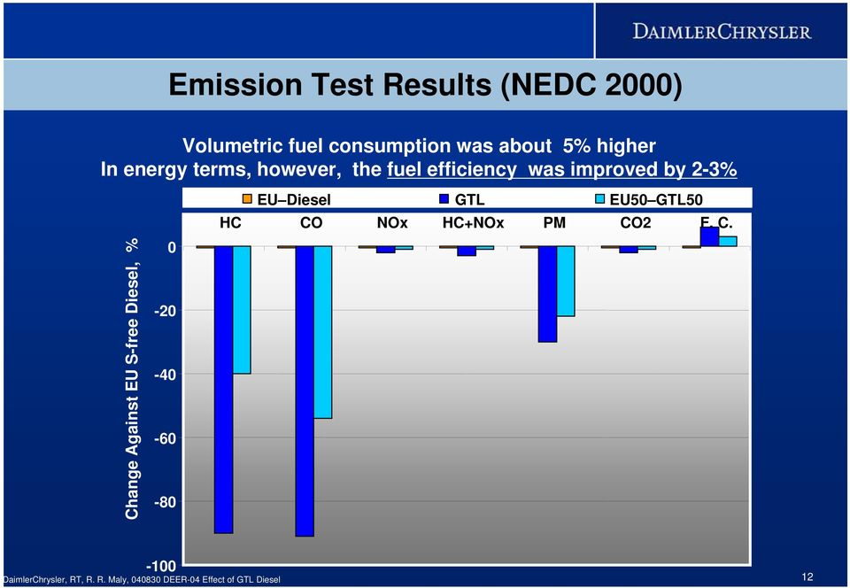 Effect of GTL Diesel Fuels on Emissions and Engine