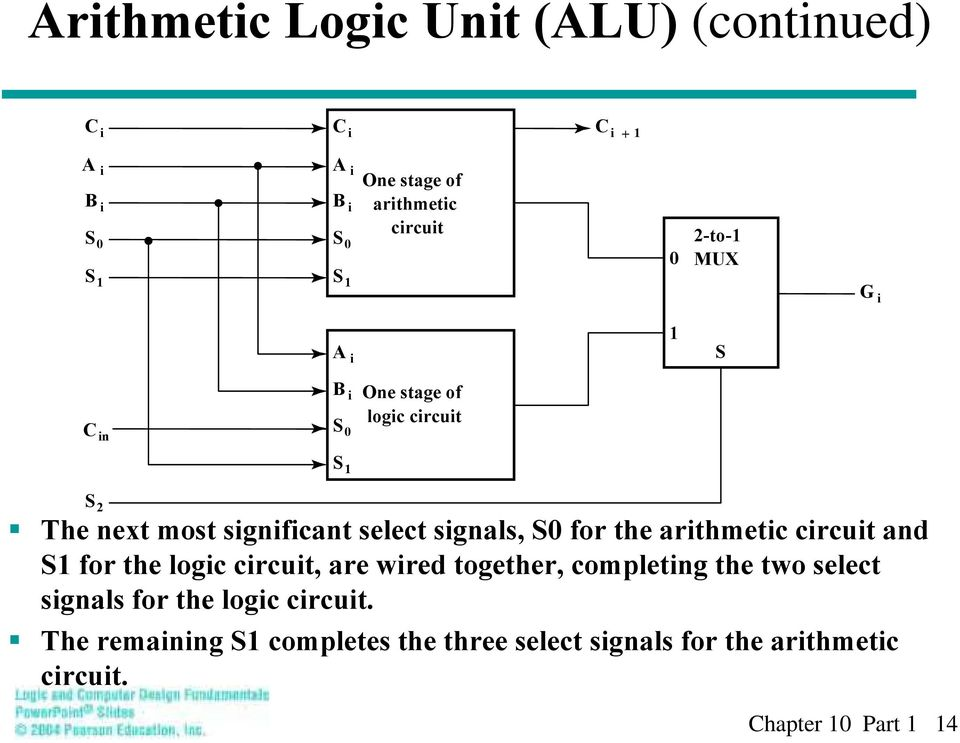 sigals, S0 for the arithmetic circuit ad S1 for the logic circuit, are wired together, completig the two select
