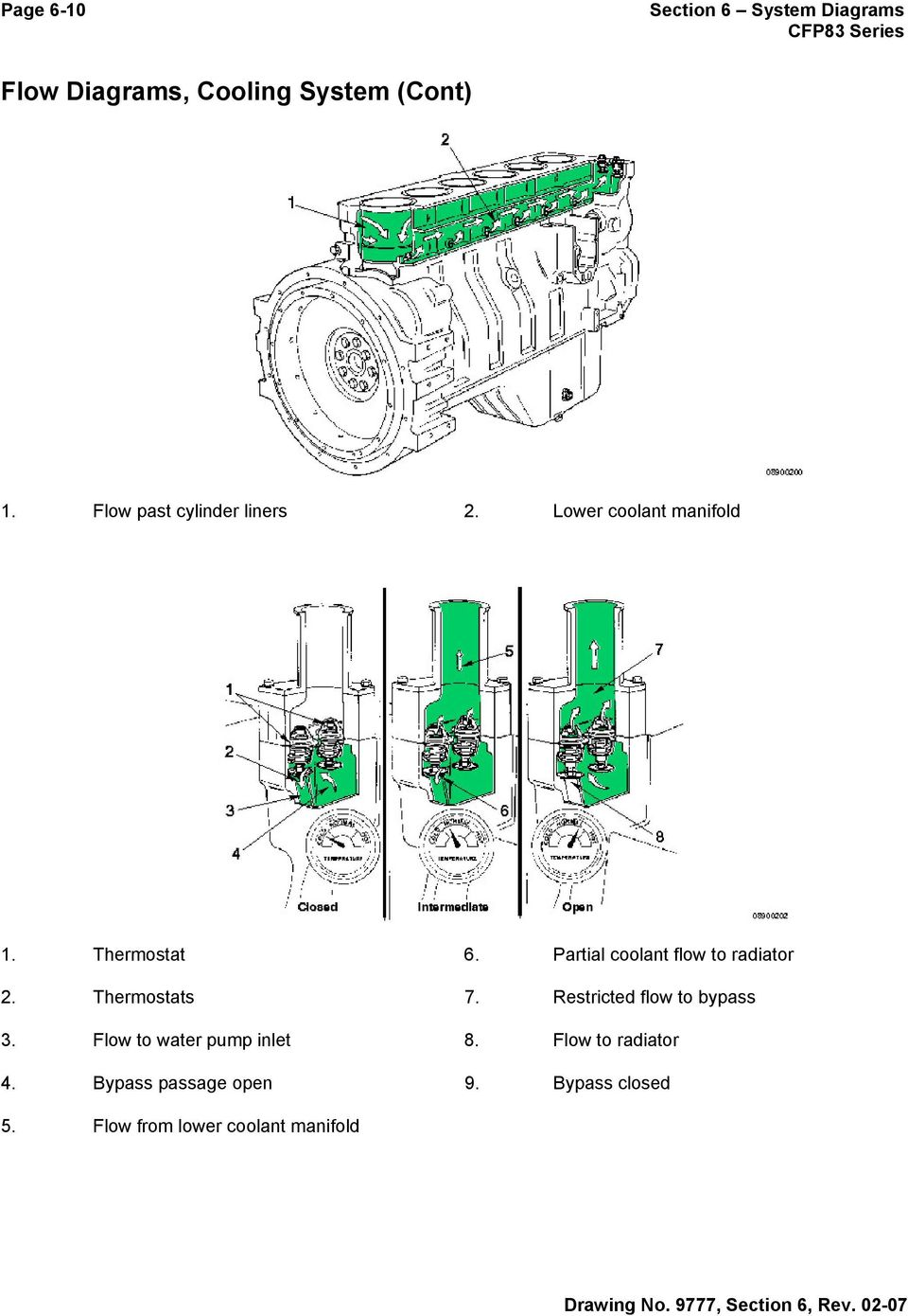 Section 6 System Diagrams Pdf Navistar 13 Liter Engine Diagram Partial Coolant Flow To Radiator 2 Thermostats 7 Restricted Bypass 3