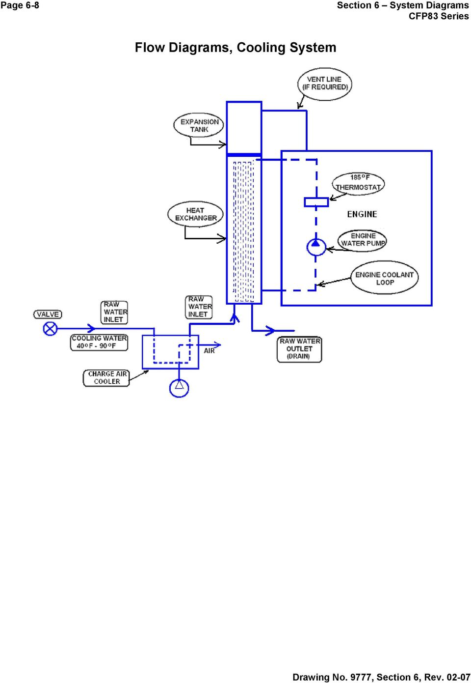 Section 6 System Diagrams Pdf Engine Flow Diagram 9 Page Cooling Cont 1 Cylinder Bloc 5 Coolant Past Oil Cooler 2 Inlet