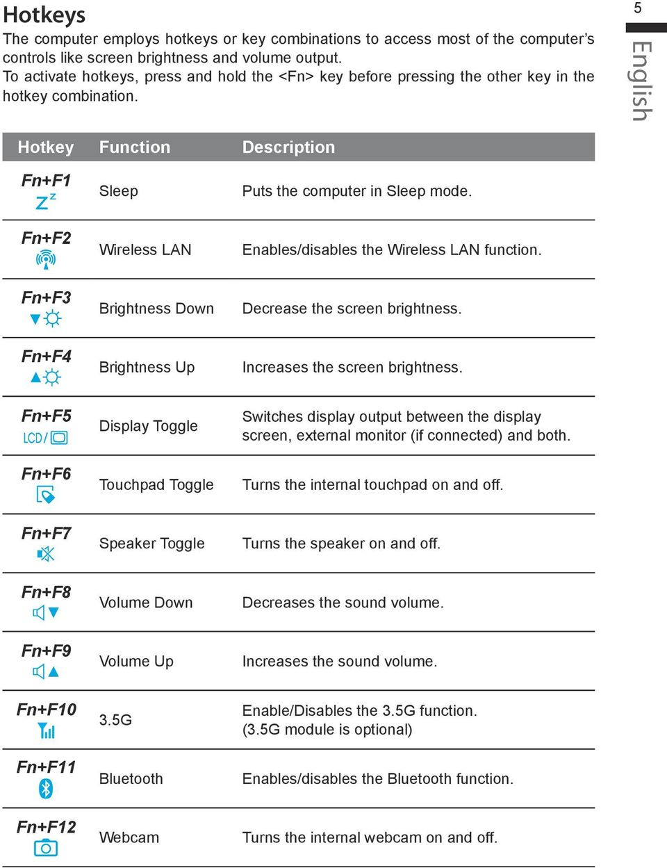 Fn+F Wireless LAN Enables/disables the Wireless LAN function. Fn+F3 Brightness Down Decrease the screen brightness. Fn+F4 Brightness Up Increases the screen brightness.