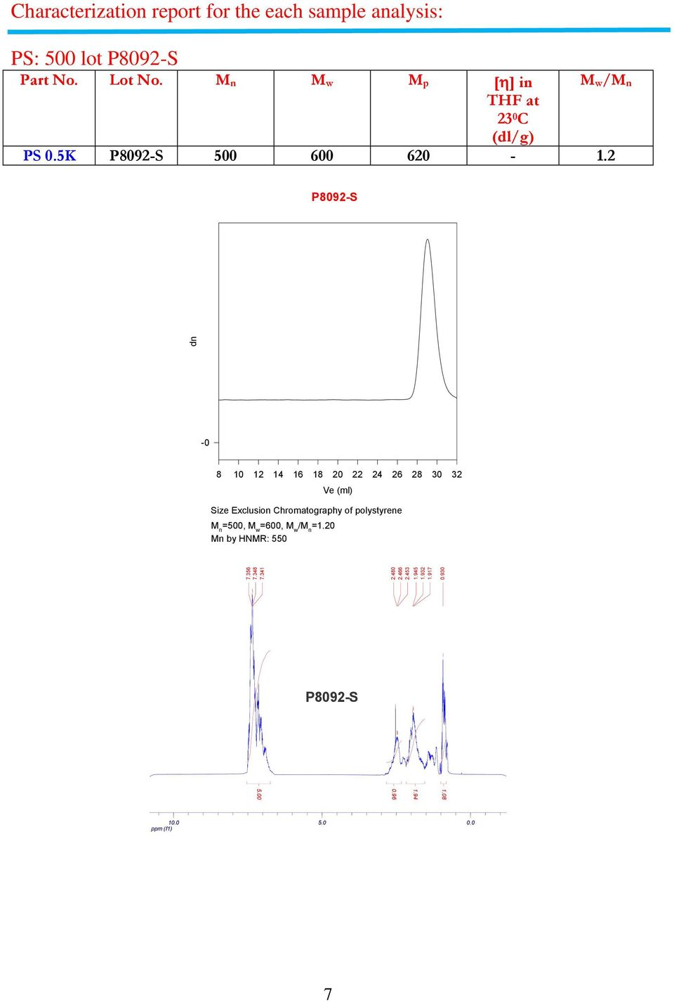 2 P8092-S dn -0 8 10 12 14 16 18 20 22 24 26 28 30 32 Ve (ml) Size Exclusion Chromatography of