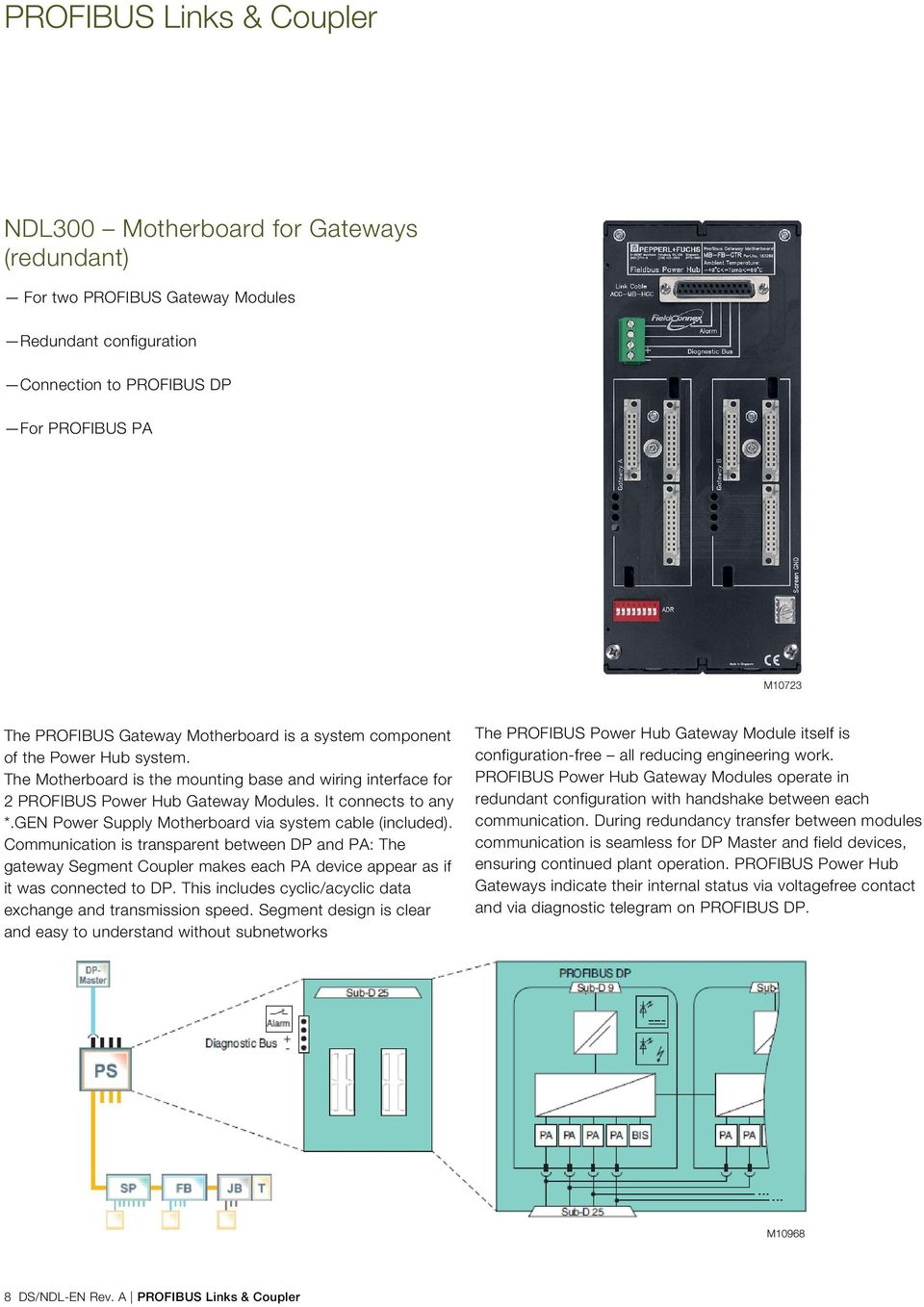 The Motherboard is the mounting base and wiring interface for 2 PROFIBUS Power Hub Gateway Modules. It connects to any *.GEN Power Supply Motherboard via system cable (included).
