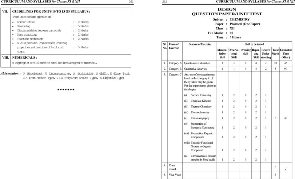 CHEMISTRY  242 CURRICULUM AND SYLLABUS for Classes XI & XII