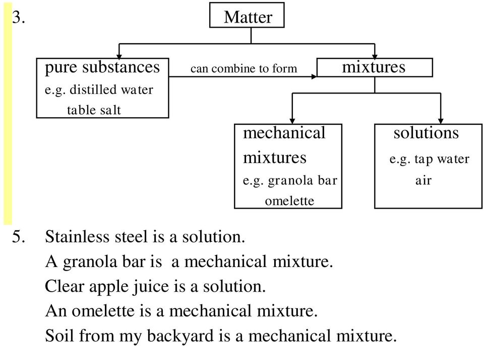Stainless steel is a solution. A granola bar is a mechanical mixture.