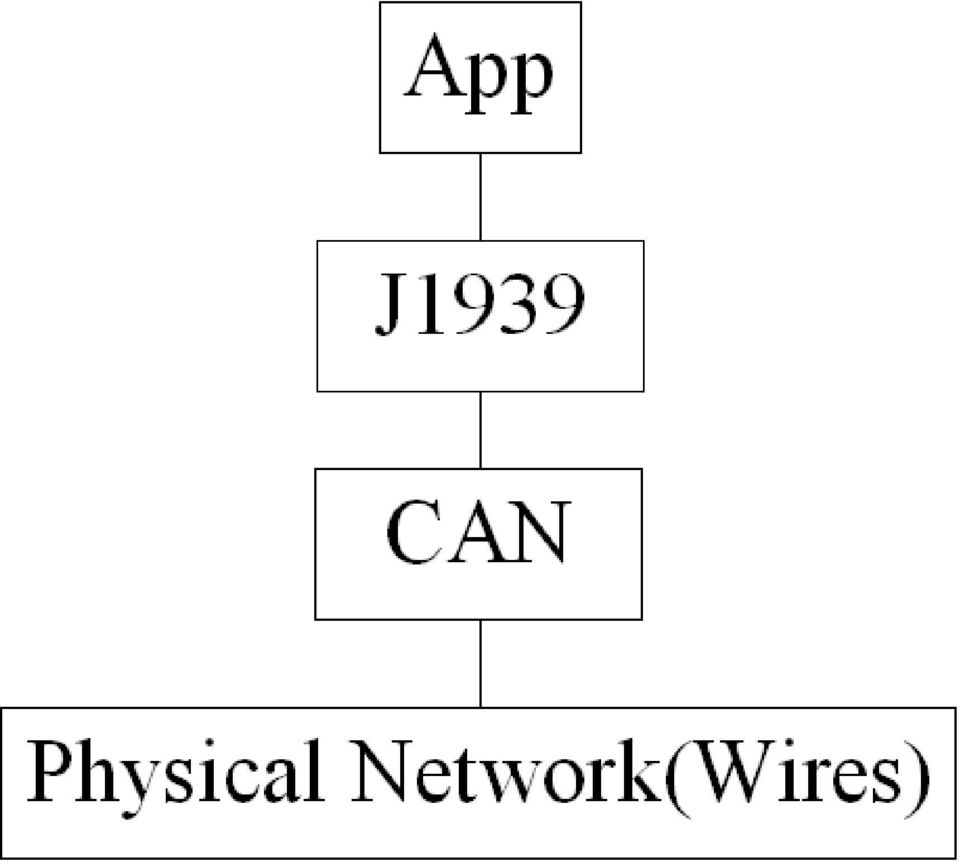 6 What is CAN? CAN stands for Controller Area Network CAN is a form of  serial communications (think sequential, 1 bit after another.
