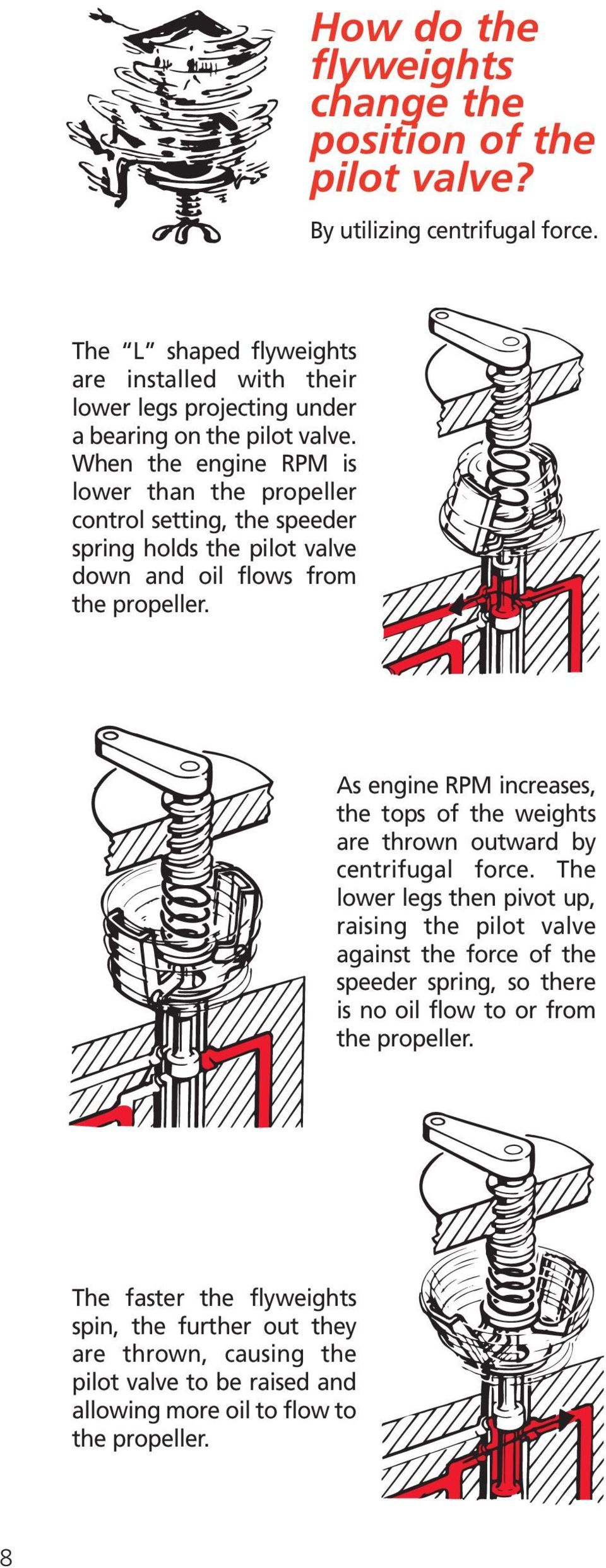 When the engine RPM is lower than the propeller control setting, the  speeder spring holds