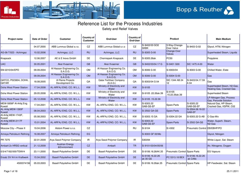 Reference List for the Process Industries Safety and Relief