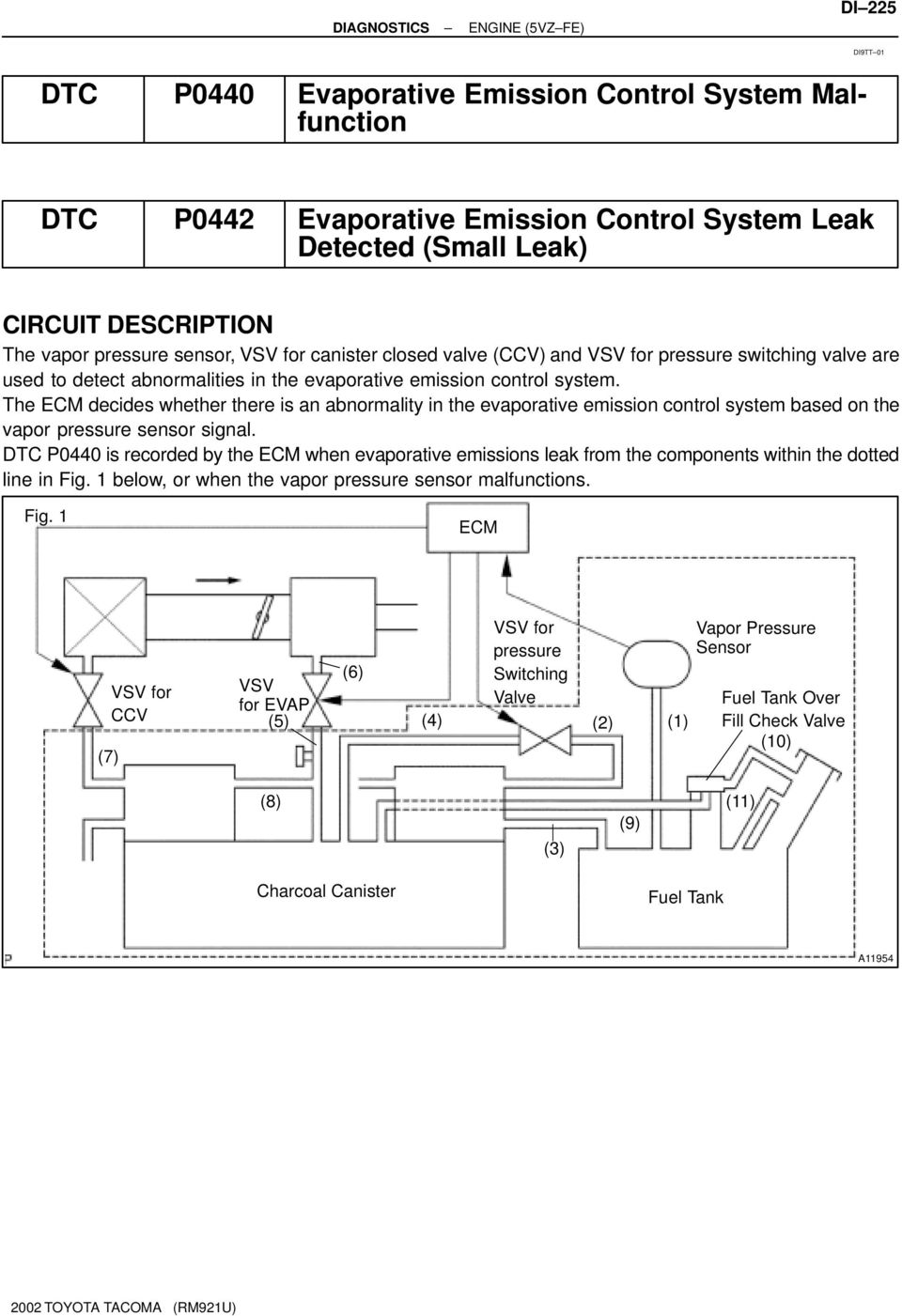 Dtc P0440 Evaporative Emission Control System Malfunction P0442 5vzfe Wiring Diagram The Ecm Decides Whether There Is An Abnormality In Based On