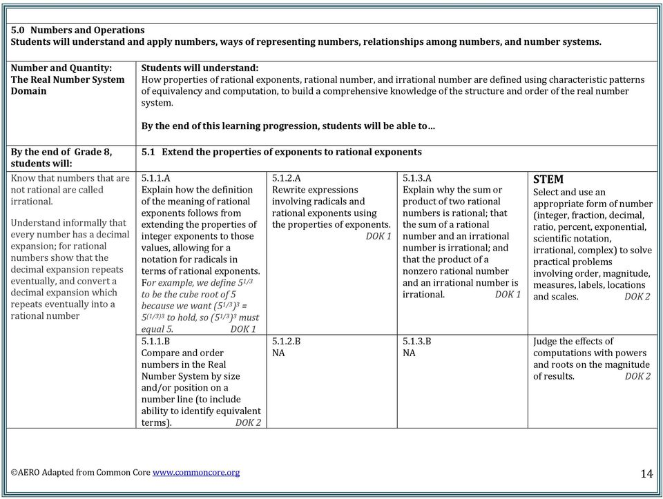 Table of Contents  Depth of Knowledge p  12 Introduction: Numbers