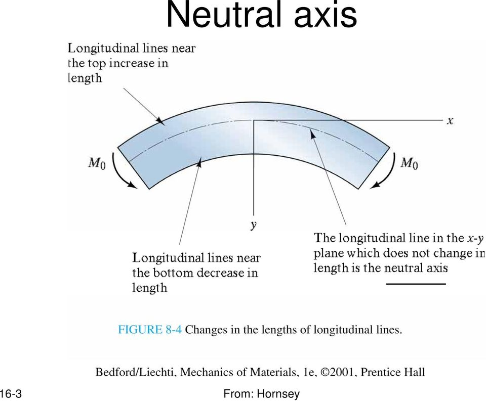 Section 16 Neutral Axis And Parallel Axis Theorem Pdf
