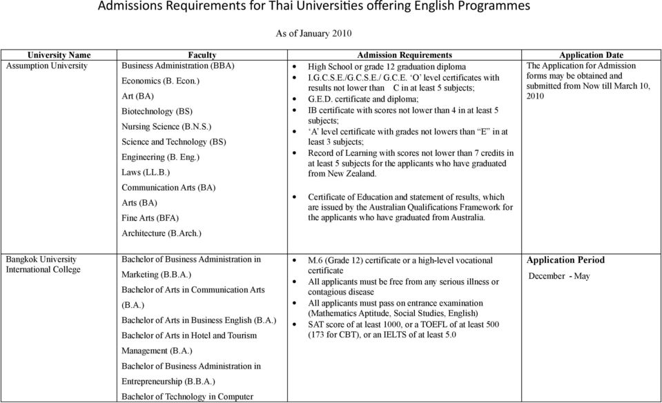 Admissions Requirements for Thai Universites ofering English