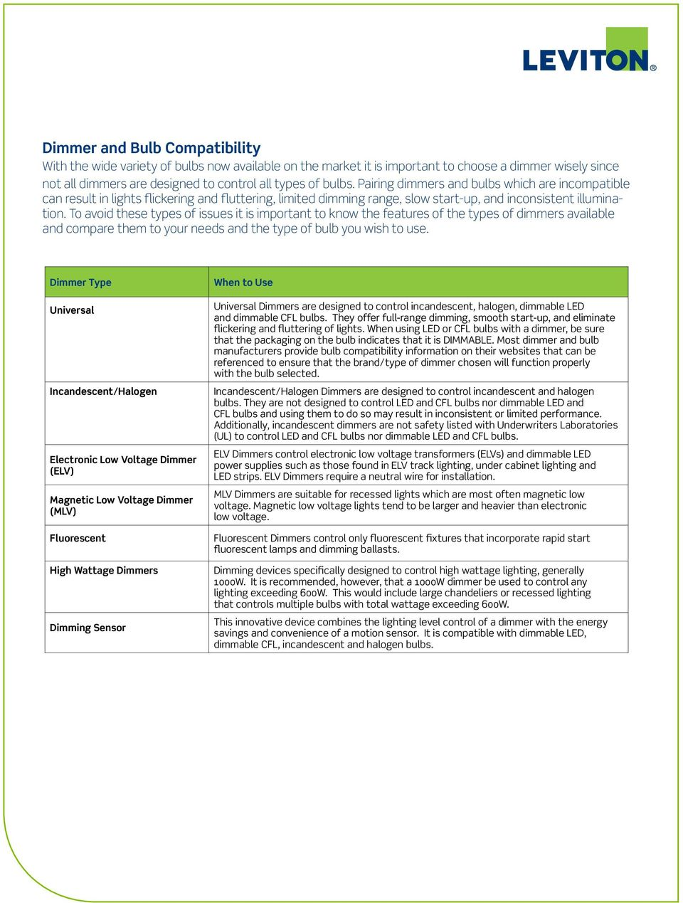 Dimmer And Bulb Compatibility Pdf Dimmable Electronic Ballast Circuit Dimming Feature Included To Avoid These Types Of Issues It Is Important Know The Features 3 Wiring
