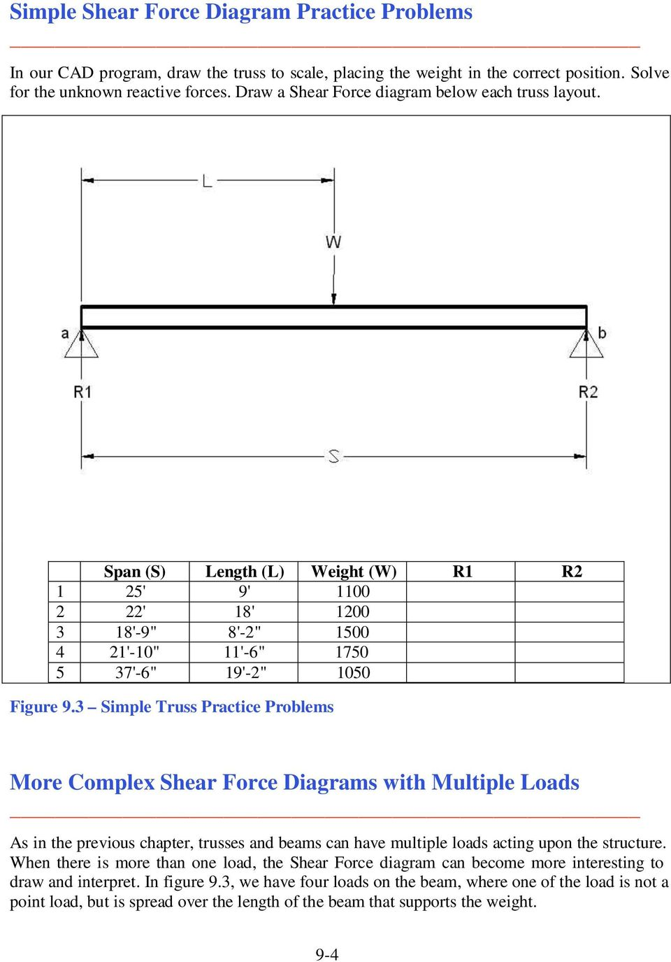 Shear Force And Moment Diagrams Pdf Free Body Diagram Truss 3 Simple Practice Problems More Complex With Multiple Loads As In The