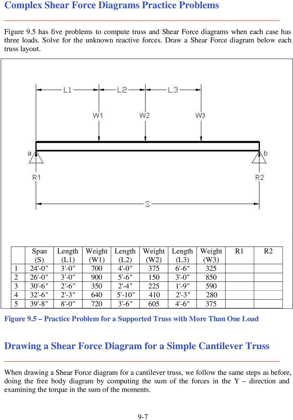 Shear Force And Moment Diagrams Pdf Draw Bending For The Overhanging Beam Span S Length L1 Weight W1 L2 8 Figure 96 Cantilever