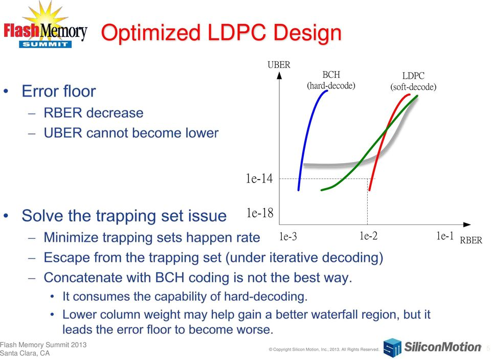 The Efficient LDPC DSP System for SSD - PDF