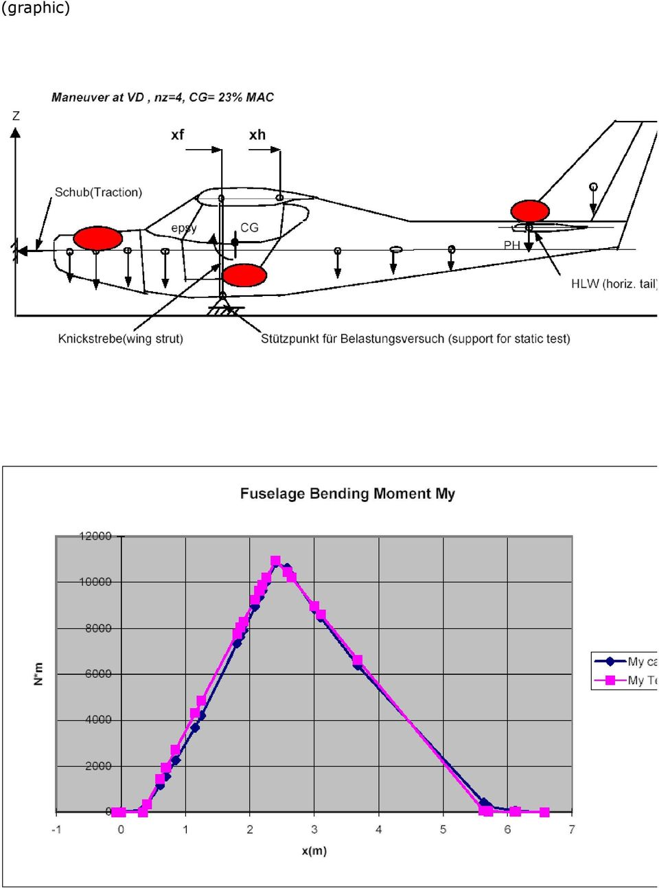 Light Aircraft Design Pdf Shearing Force And Bending Moment Diagram Wing Problem 9 Load Distributions Calculated Tested The Aerodynamic Distribution For Critical Cases Is Calcualted With Well Known Multhop