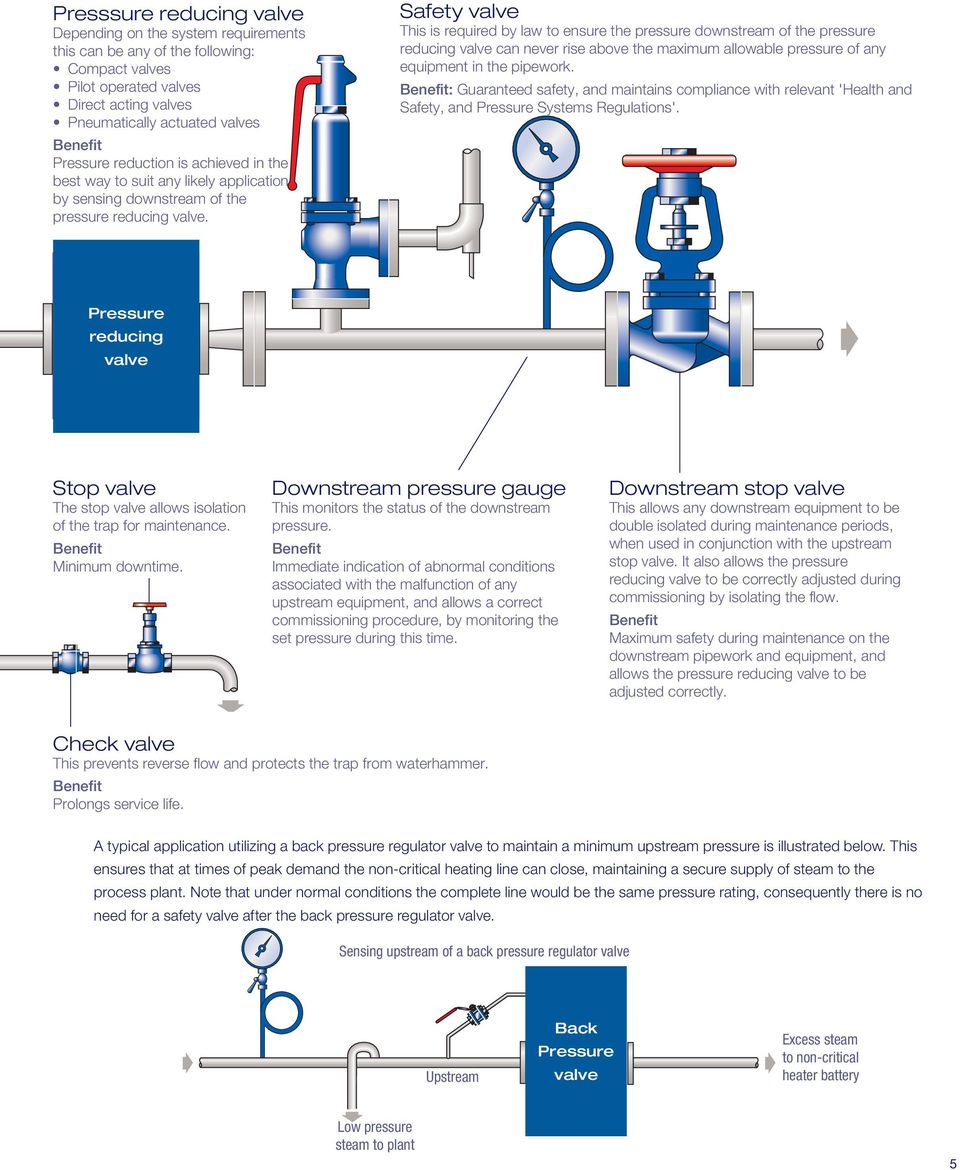 Pressure reducing valves  for steam and industrial fluids - PDF