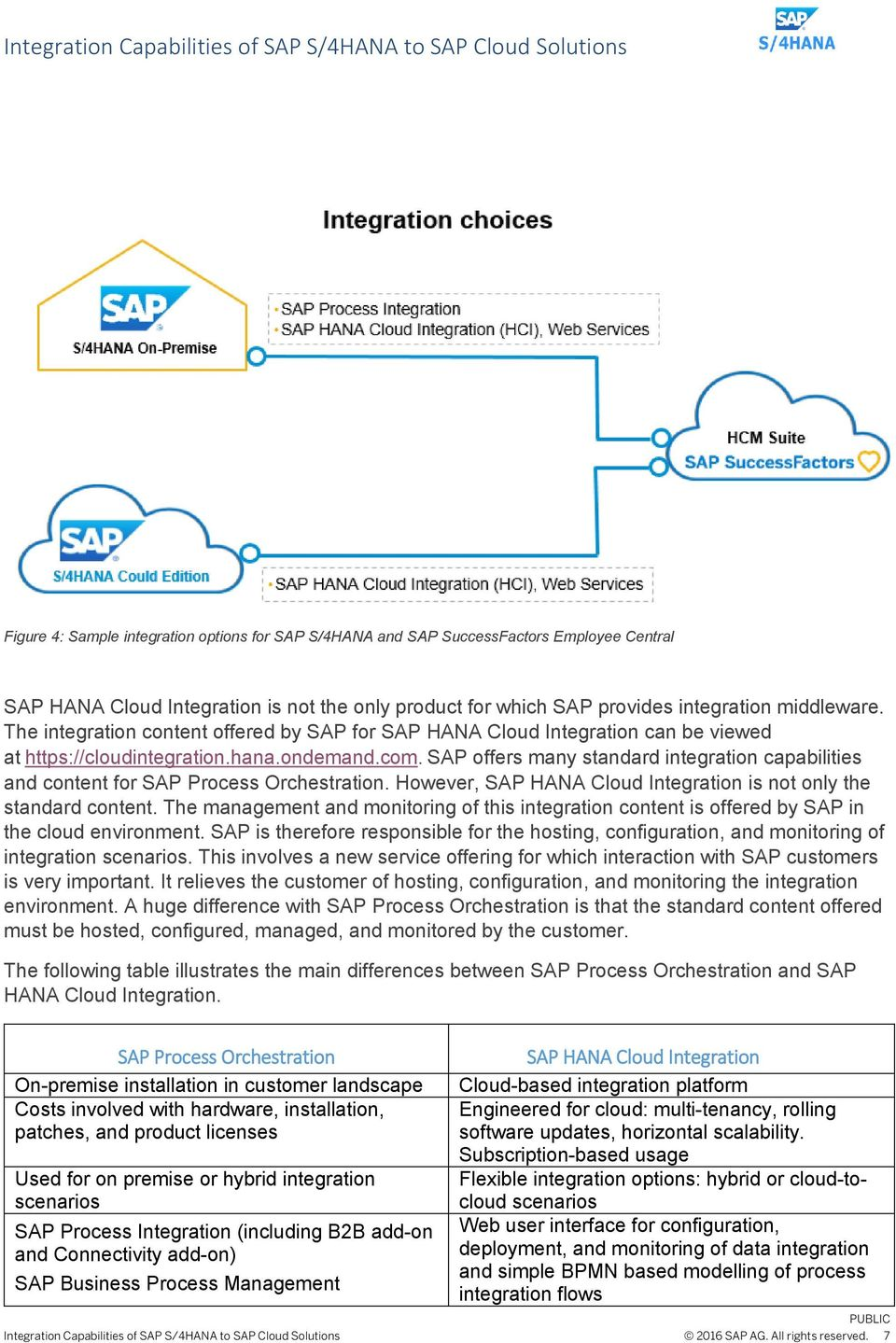SAP offers many standard integration capabilities and content for SAP Process Orchestration. However, SAP HANA Cloud Integration is not only the standard content.
