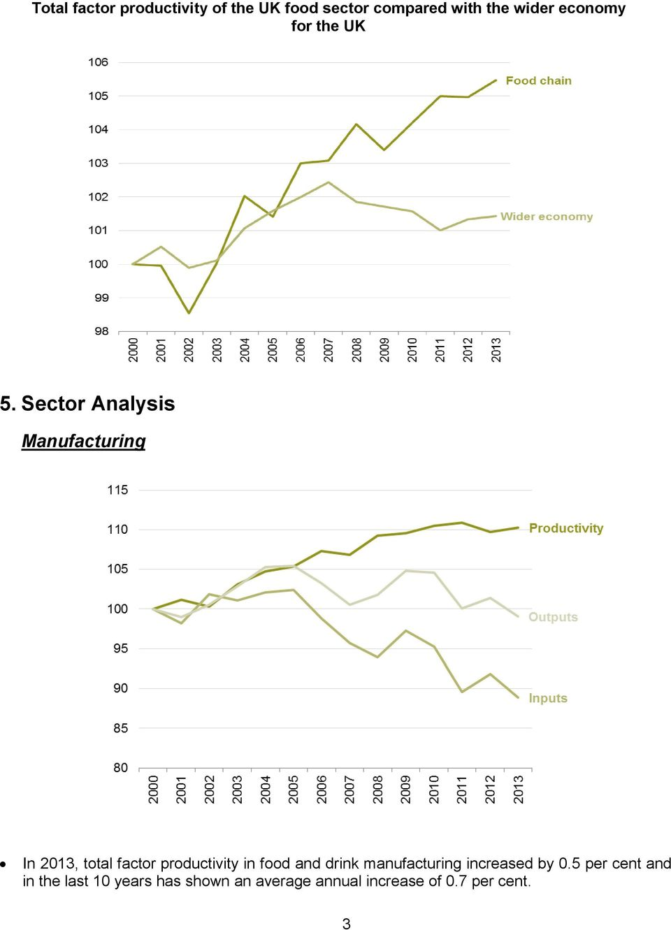 Sector Analysis Manufacturing In 2013, total factor productivity in food
