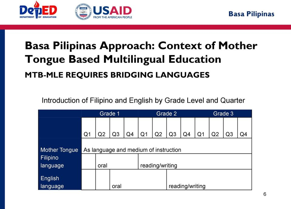 Basa Pilipinas  Transition from an Implementer Perspective - PDF