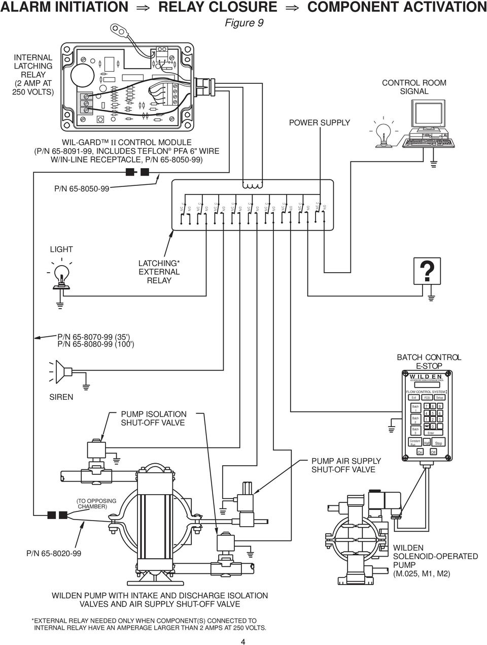 AIR OPERATED DOUBLE DIAPHRAGM PUMPS - PDF